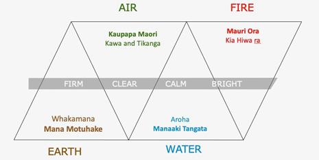 Model of understanding